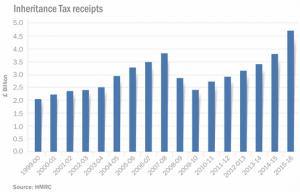 Inheritance Tax Receipts